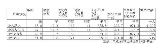平成28年度放射線技師年収